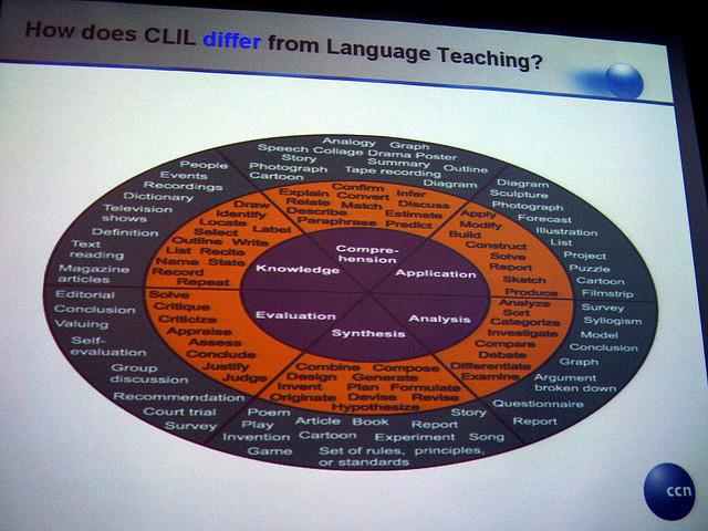 Uso de Recursos Educativos Abiertos para el aprendizaje integrado de contenidos en lenguas extranjeras (AICLE)
