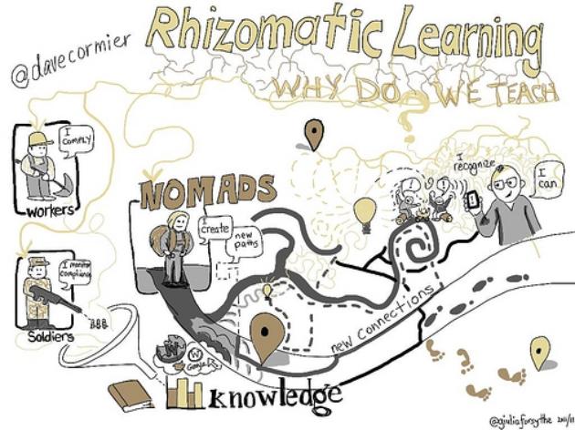 Gestión del conocimiento, conectivismo y aprendizaje rizomático