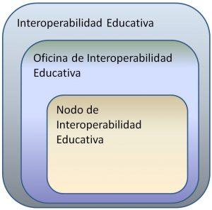 Términos de Interoperabilidad