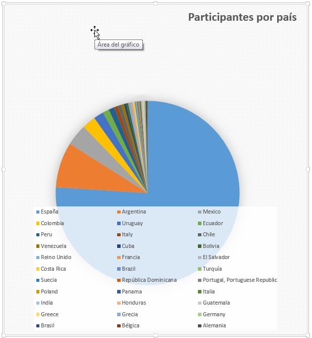 02_ParticipantesporPaís