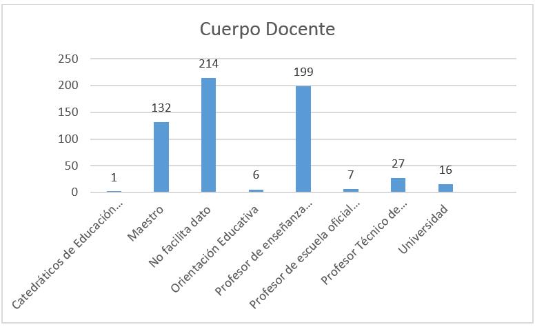 06_CuerpoDocente