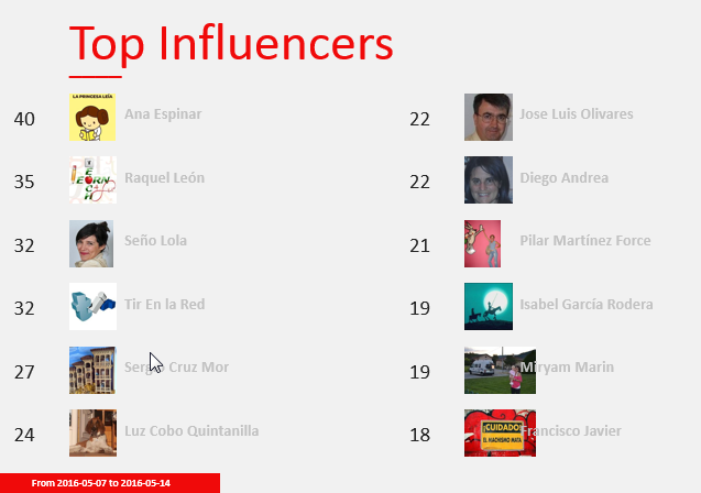 14_TopInfluencers
