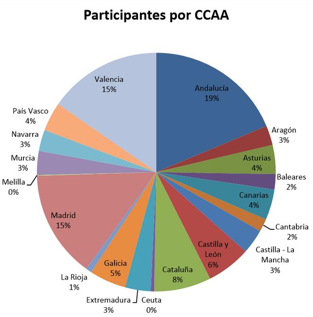 Participantes por CCAA