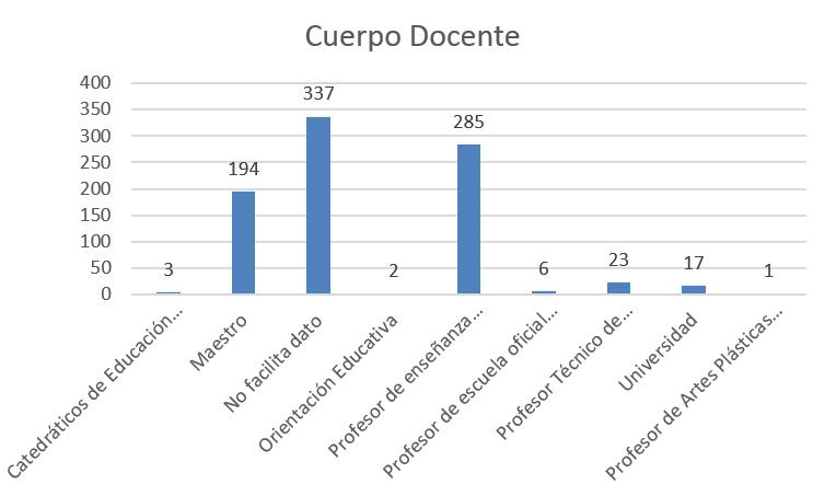 Participantes por Cuerpo Docente