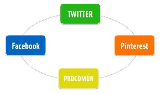 Redes sociales Emprendumooc