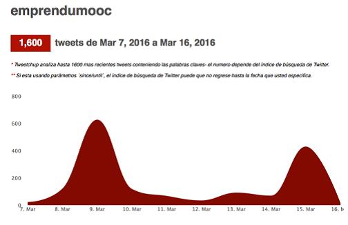 Actividad en Twitter