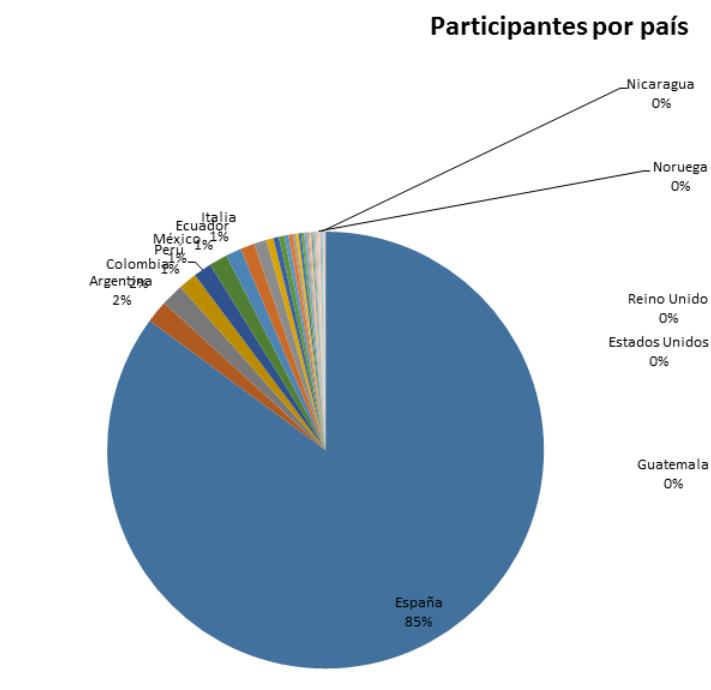 Participantes por país
