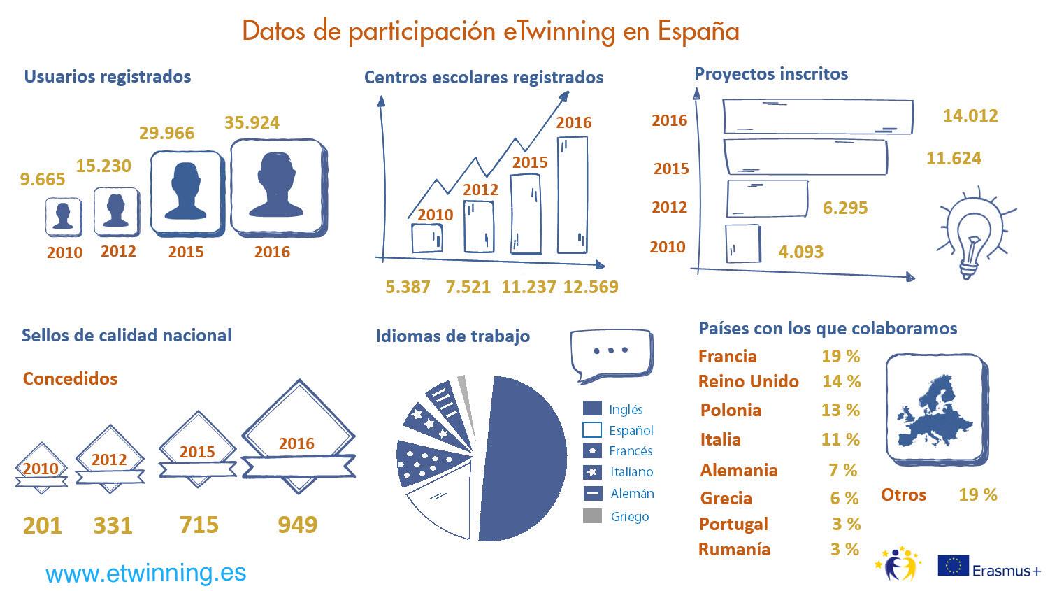 2017_0101 eTwinning