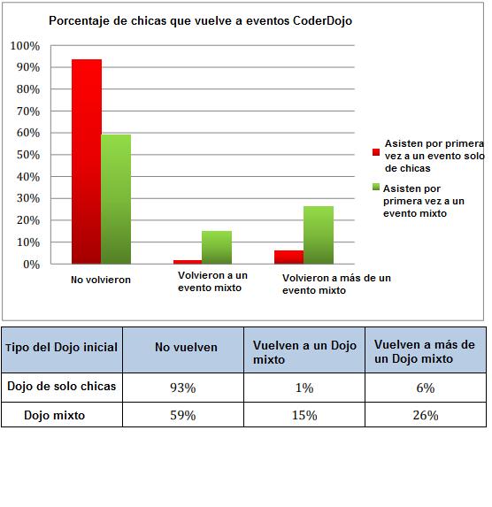 Porcentaje de chicas que vuelven a eventos CoderDojo