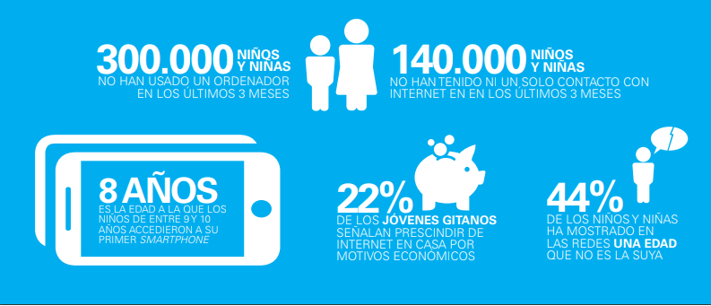 Infografía datos brecha digital
