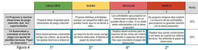 Tabla figura 4