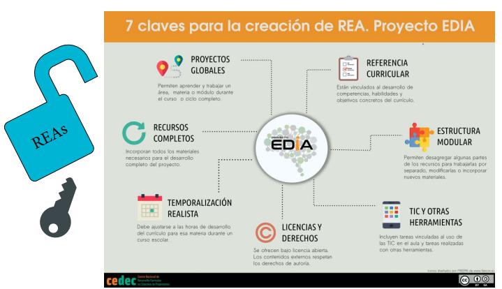 CEDEC. 7 claves para la creación de REA (CC BY-SA)