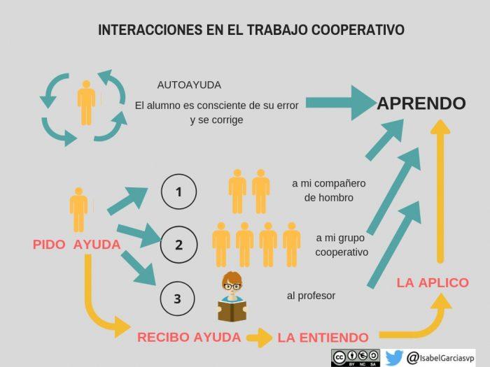 Infografía sobre las interacciones en el trabajo cooperativo.