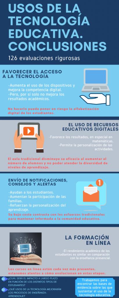 Infografía que detalla las conclusiones de 126 evaluaciones sobre el uso de la tecnología en la educación