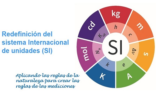 Día mundial de la METROLOGÍA. Un Sistema Internacional de unidades para el siglo XXI