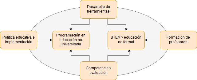 """Marco conceptual utilizado en el libro """"Computational Thinking Education"""""""