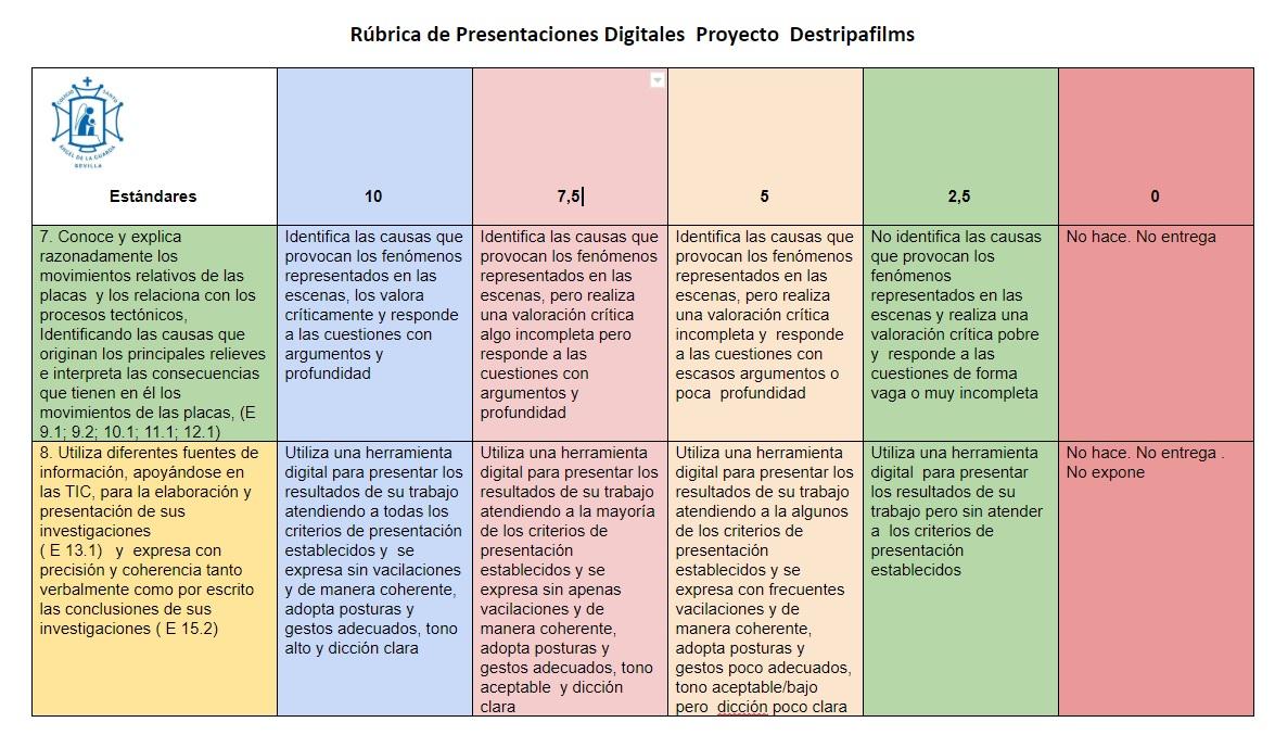 Rúbrica de evaluación de la presentación digital.