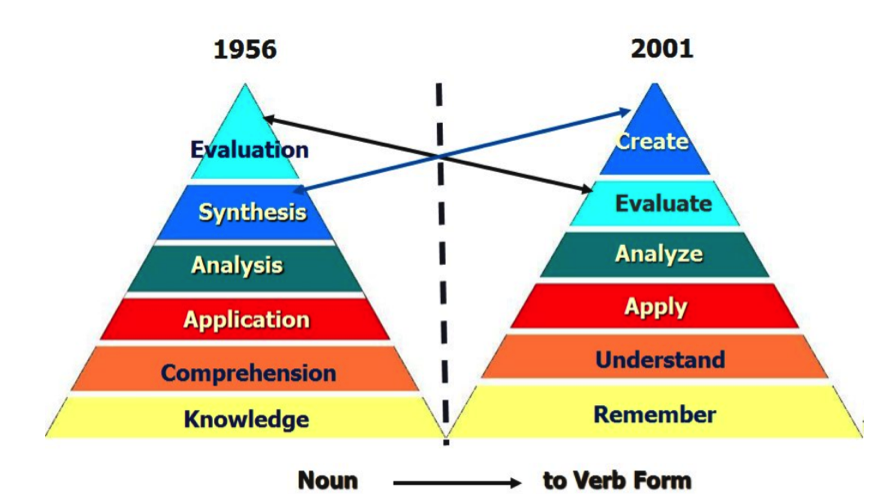 Tomado de Wilson, Leslie O. 2001, consultado el 6 de agosto de 2019: http://eduteka.icesi.edu.co/articulos/TaxonomiaBloomCuadro