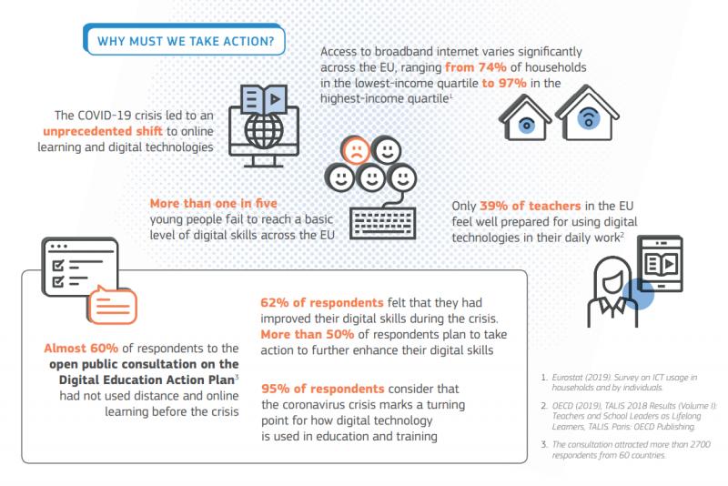 Infografía sobre el Digital Education Action Plan
