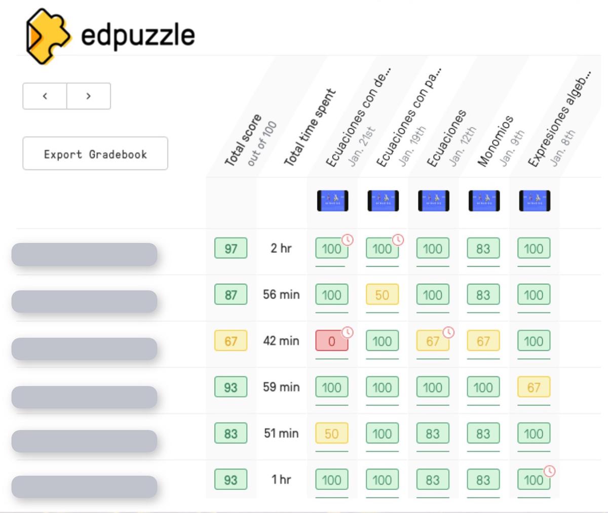 Resultados de Edpuzzle después de que los alumnos hayan visto los vídeos.
