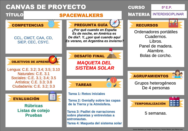 Infografía del proyecto.