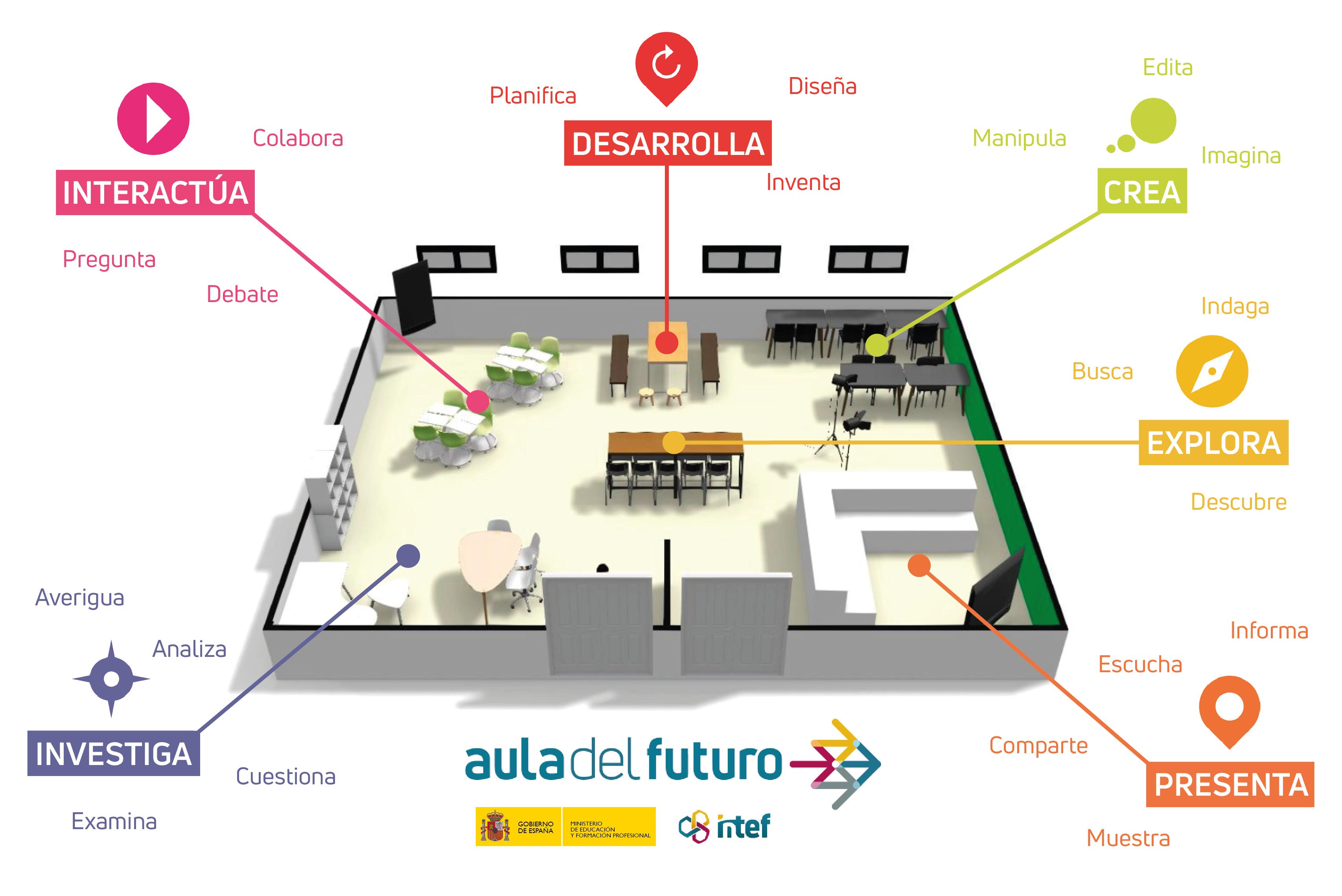 Imagen del Aula del Futuro con zonas