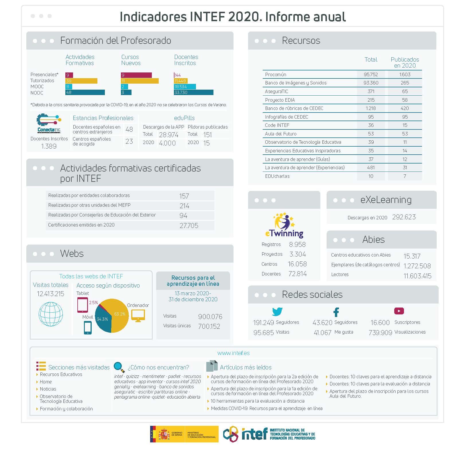 Indicadores INTEF 2020