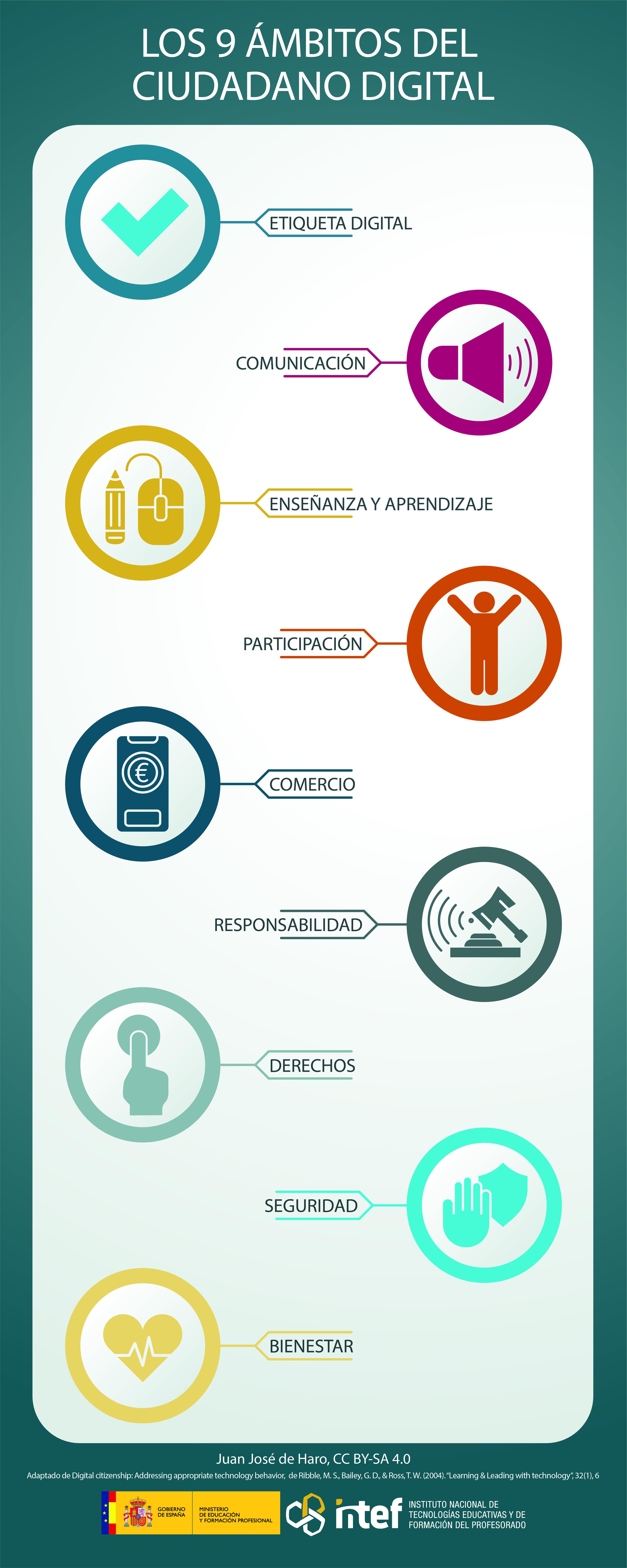 Infografía sobre los 9 ámbitos del ciudadano digital