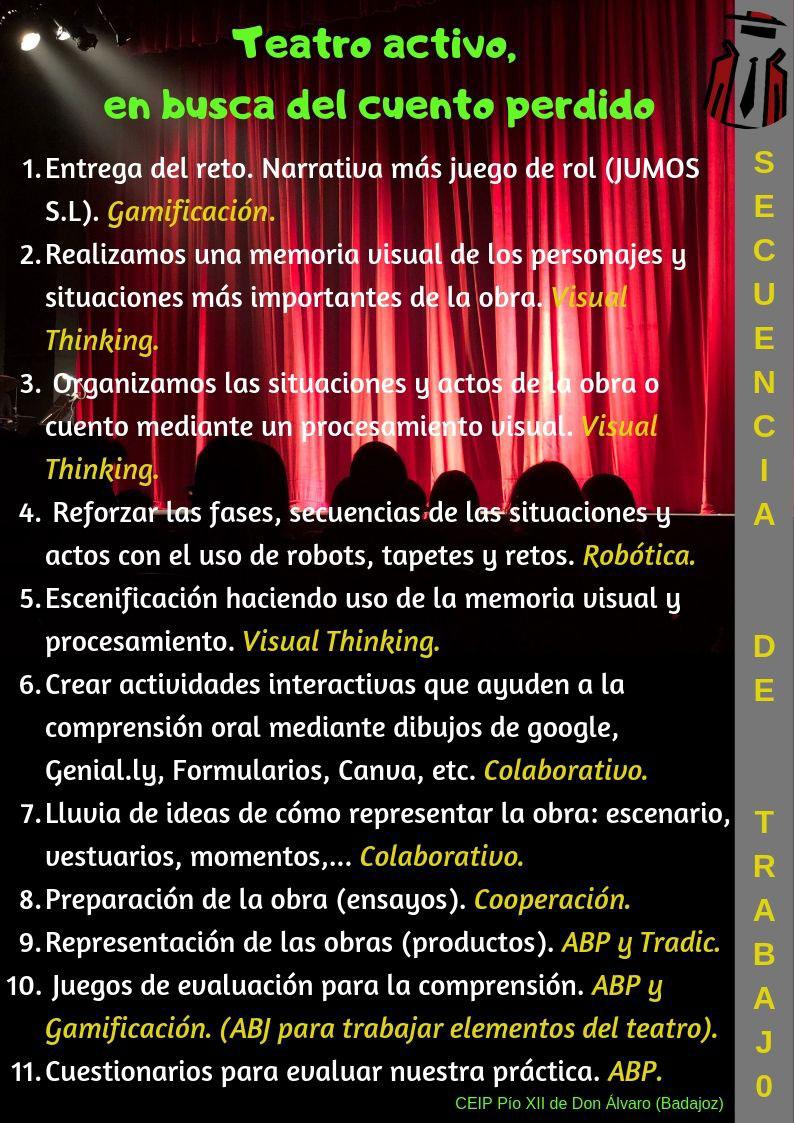 Infografía con la secuencia de trabajo del proyecto.