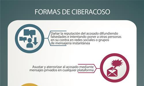 """Parte superior de la infografía """"Formas de ciberacoso"""""""