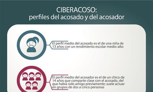 """Parte superior de la infografía """"Ciberacoso: perfiles del acosado y del acosador"""""""