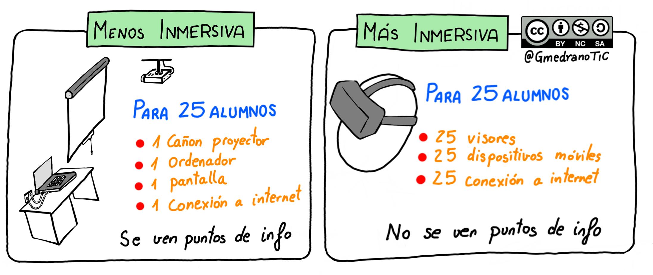 Posibilidades de visualización (CC-BY-NC-SA GmedranoTIC)