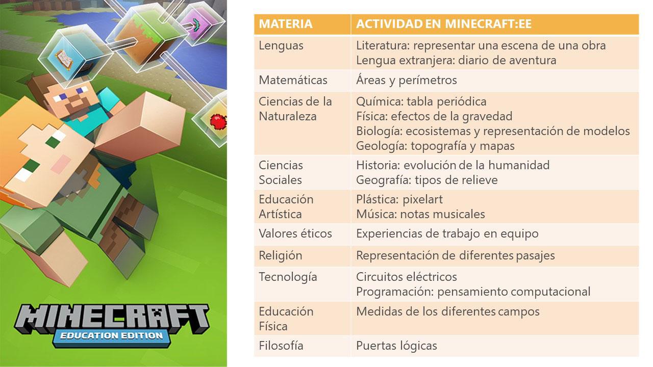 Materias y actividades en Minecraft
