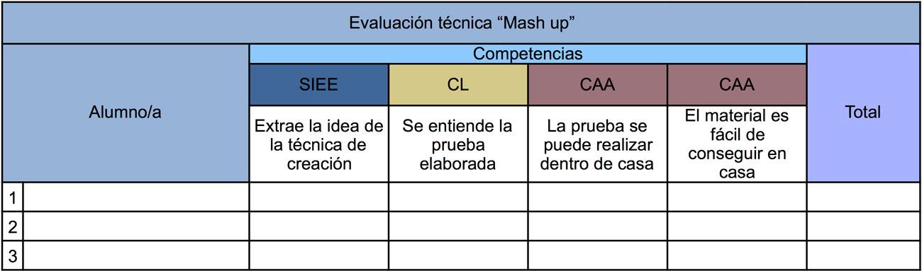 Planilla de evaluación de la técnica de creación.