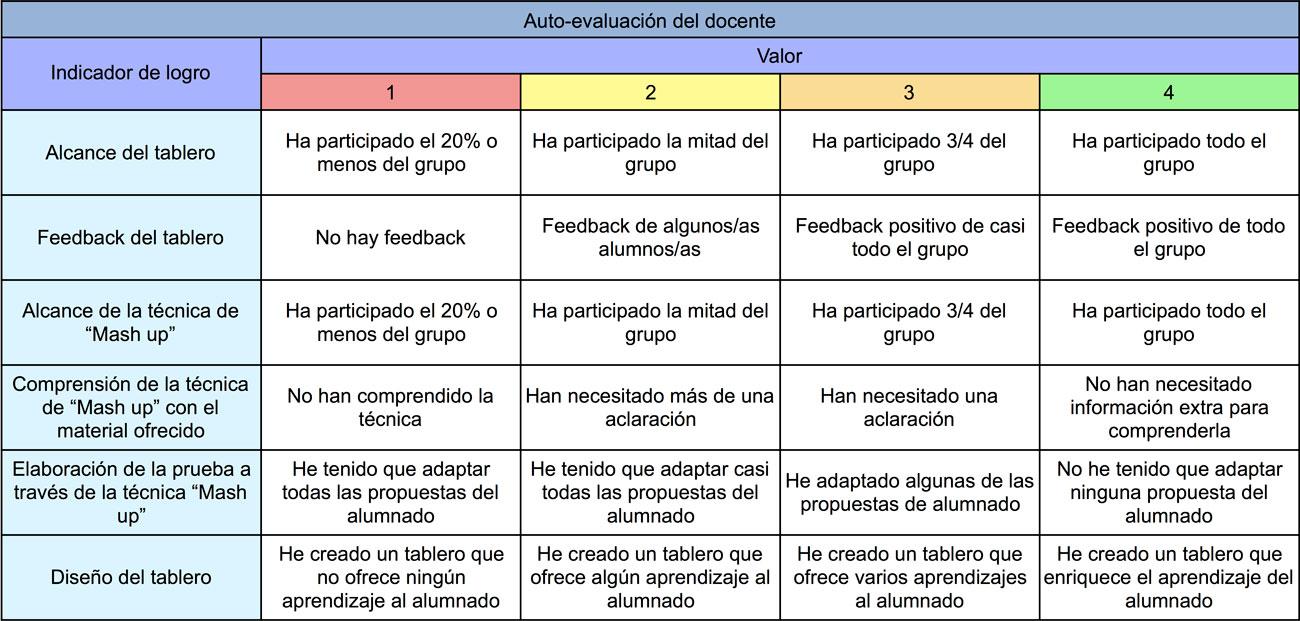 Rúbrica auto-evaluación docente.