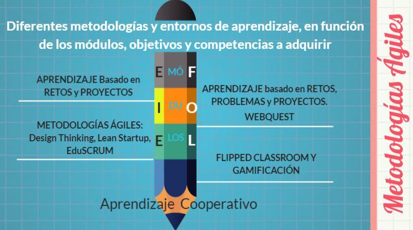 Metodologías utilizadas en las diferentes fases del proyecto.