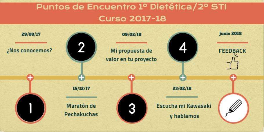 Línea del tiempo con los cuatro puntos de encuentro entre los grupos de 1º y 2º.