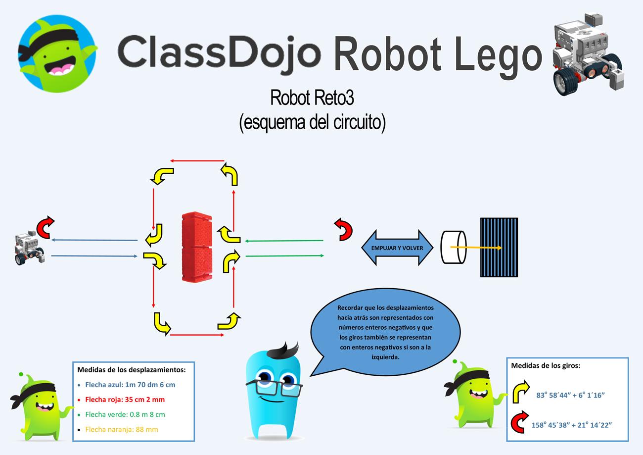 Modelo de RoboReto