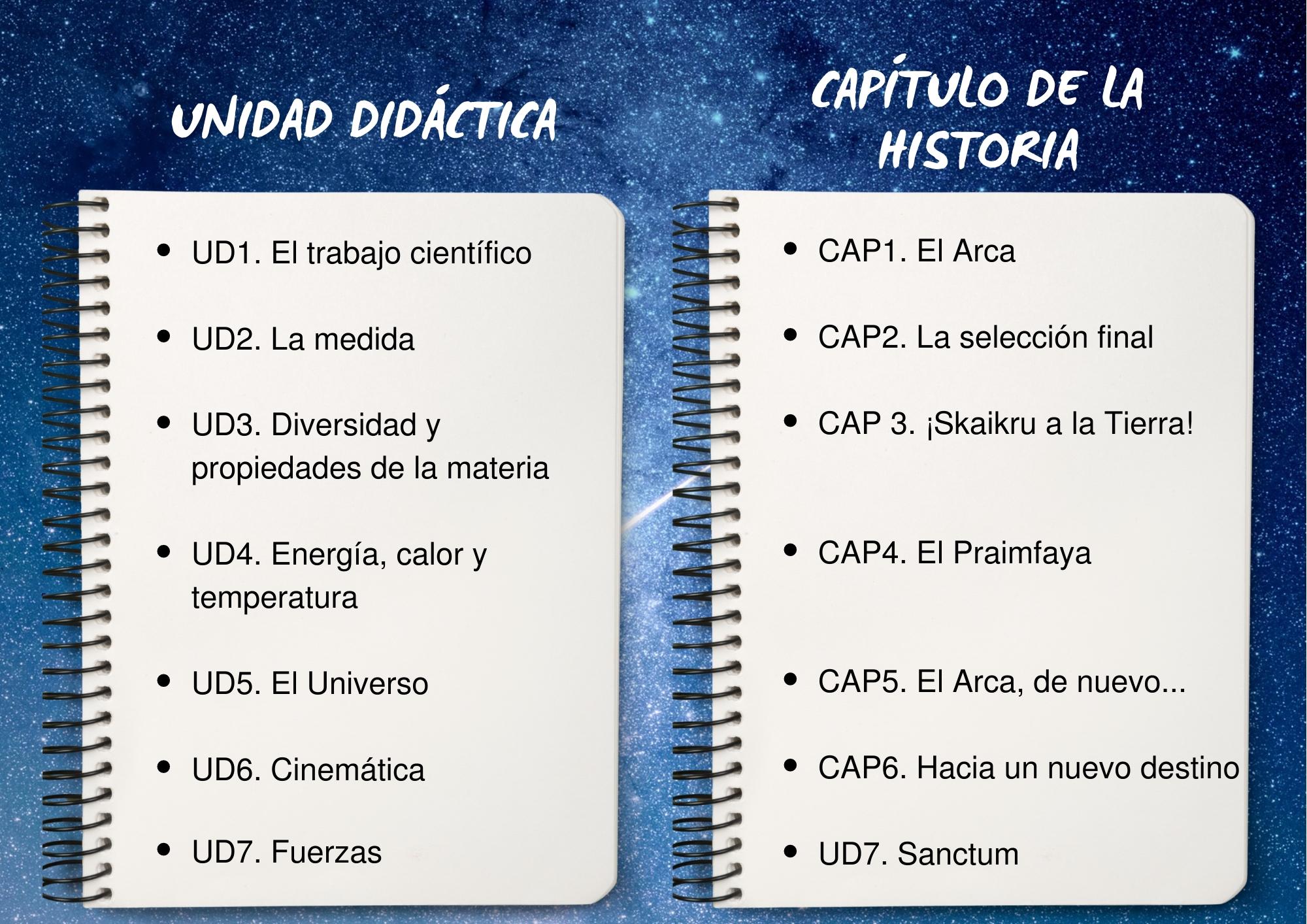 Relación entre las unidades didácticas y los capítulos de la historia.