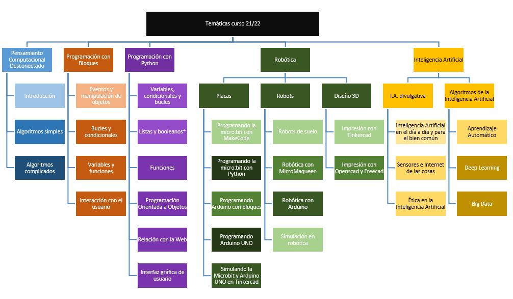 Imagen que representa los detalles de la escuela para cada nivel educativo del curso 2021